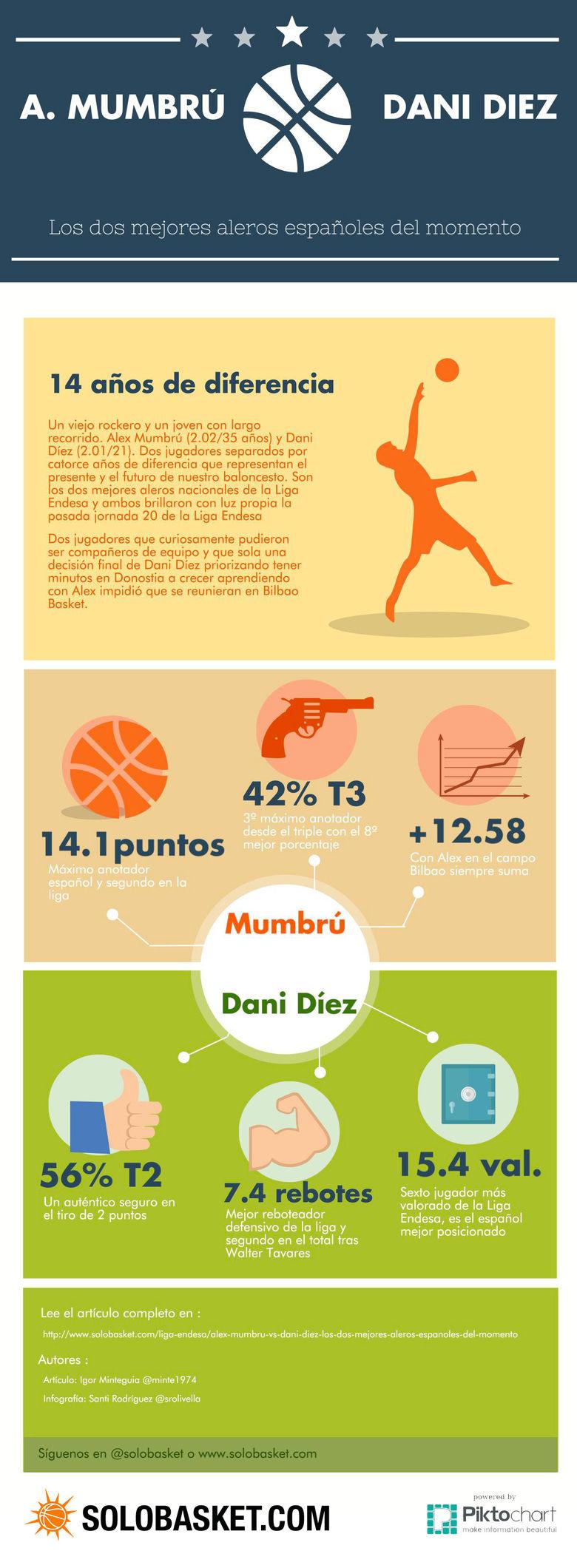 Los números de los mejores aleros españoles