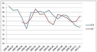 Aquí tienen la gráfica que indica el declive de la anotación en los partidos ACB y LEB Oro (Foto: Kike Casanovas/Solobasket.com)