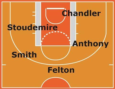 Knicks chart