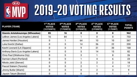 Votación MVP