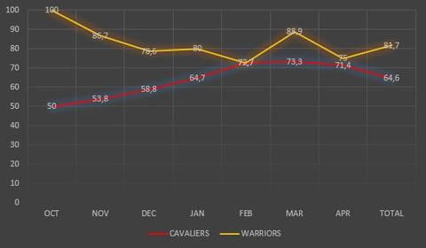 Estadística Finales NBA
