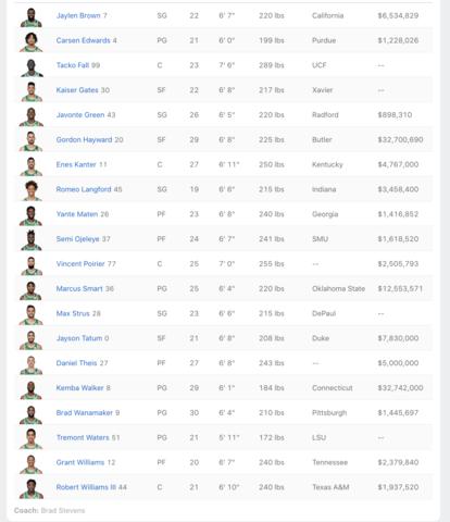Plantilla Boston Celtics 2020