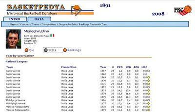 Inpresionante basketpedya.com: 80.000 fichas de jugadores, 6.000 entrenadores, 5.000 equipos y 323 competiciones
